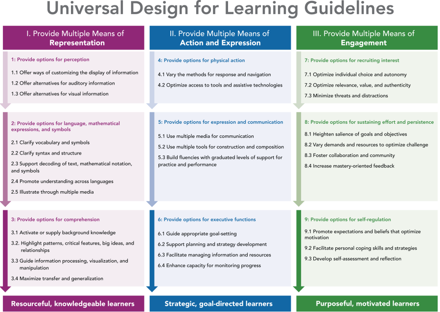 This graphic organizer of the Universal Design for Learning Guidelines depicts the three main principles of UDL in three color-coded columns with numbered explanations and bulleted examples beneath each principle heading.